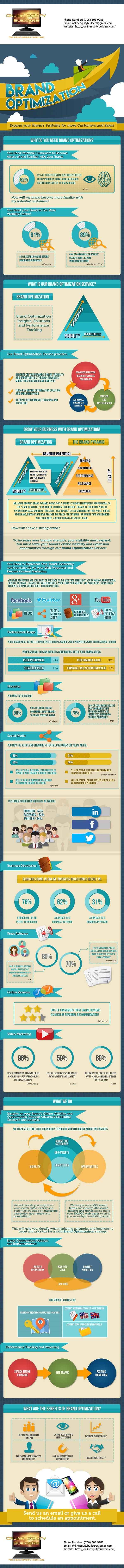 OnlineEquityBuilderscom-Brand-Optimization-Infographic---US