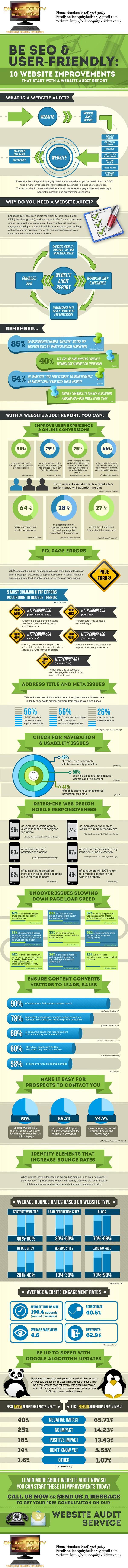 OnlineEquityBuilders.com-Website-Audit-Infographic-Blog-MM
